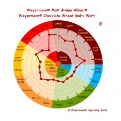 Słód Pszeniczny Czekoladowy Weyermann®