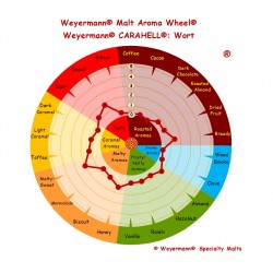 Słód Carahell® Weyermann®
