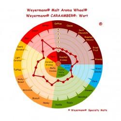 Słód Caraamber® Weyermann®