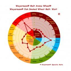 Słód  Weyermann®
